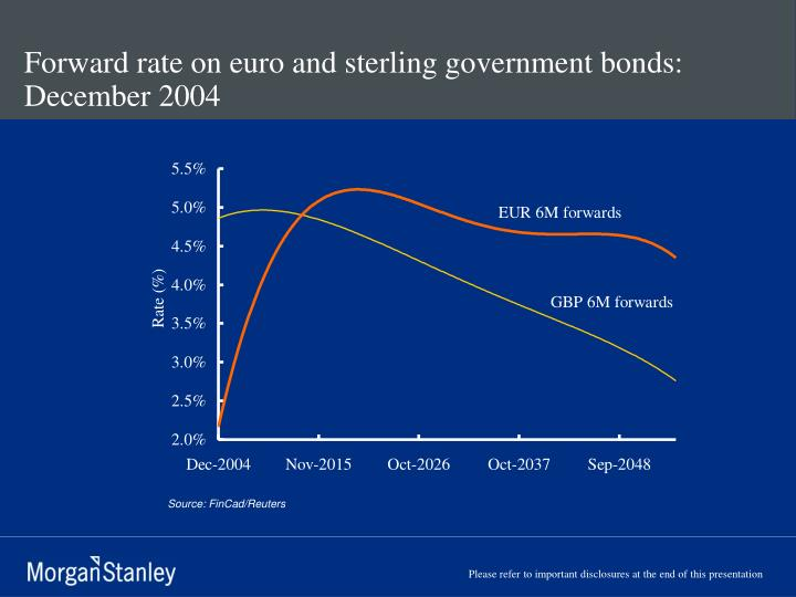 Forward rate on euro and sterling government bonds: December 2004