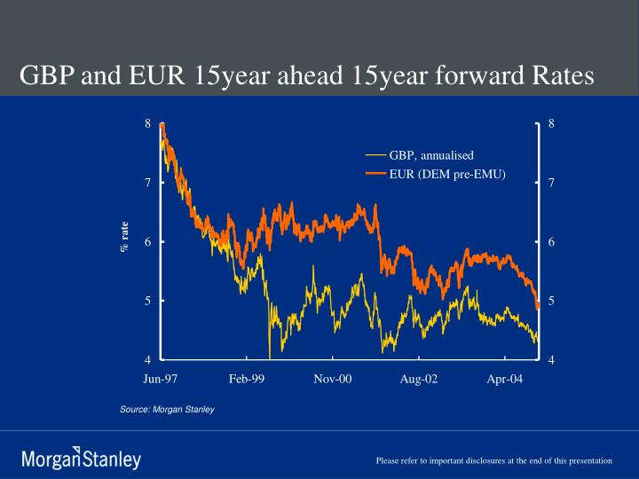 GBP and EUR 15year ahead 15year forward Rates