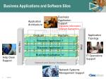 business applications and software silos