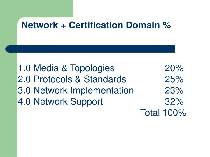 Network + Certification Domain %