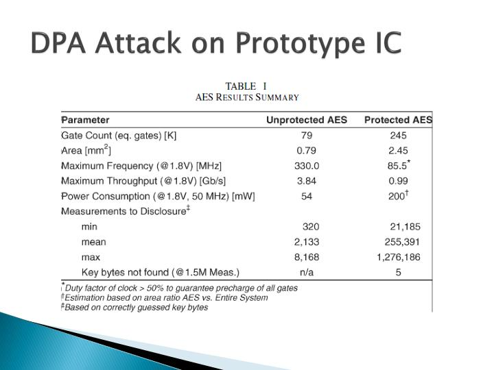 DPA Attack on Prototype IC