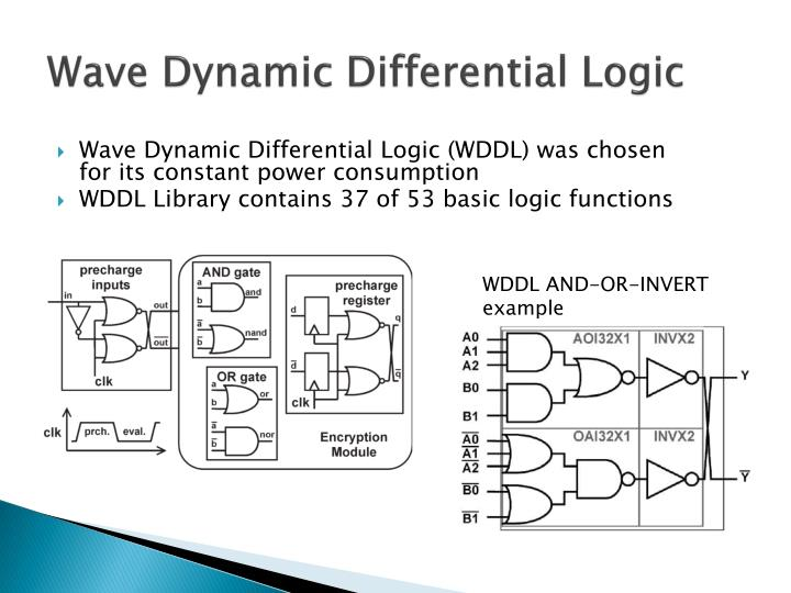 Wave Dynamic Differential Logic