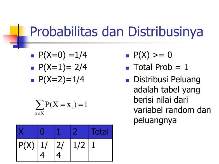 P(X=0) =1/4