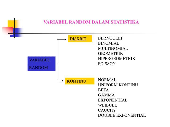 VARIABEL RANDOM DALAM STATISTIKA