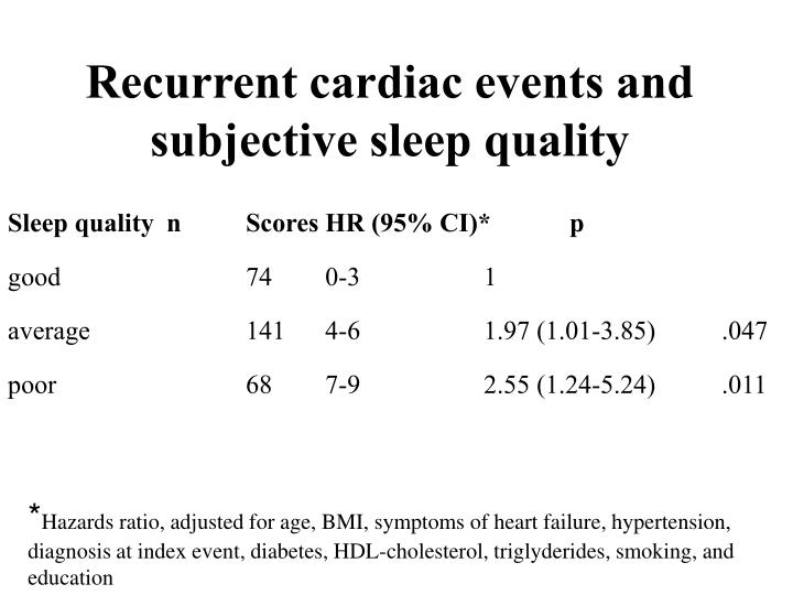Recurrent cardiac events and subjective sleep quality