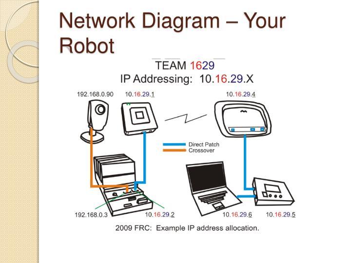 Network Diagram – Your Robot