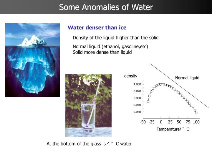 anomalous water The question 'wtf happens with water' may have reasonably simple answer i think about it this way: water has surprisingly low-density crystal structure with lot of holes, meaning that many defects putting a molecule into such hole would result in increase of density.