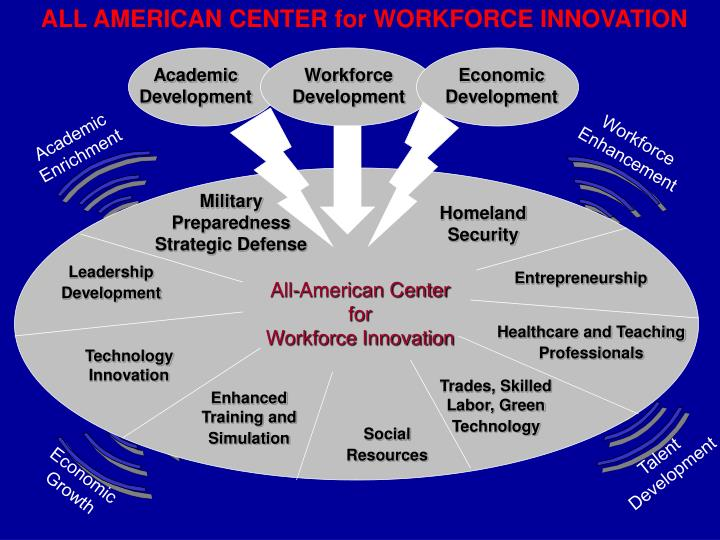 ALL AMERICAN CENTER for WORKFORCE INNOVATION