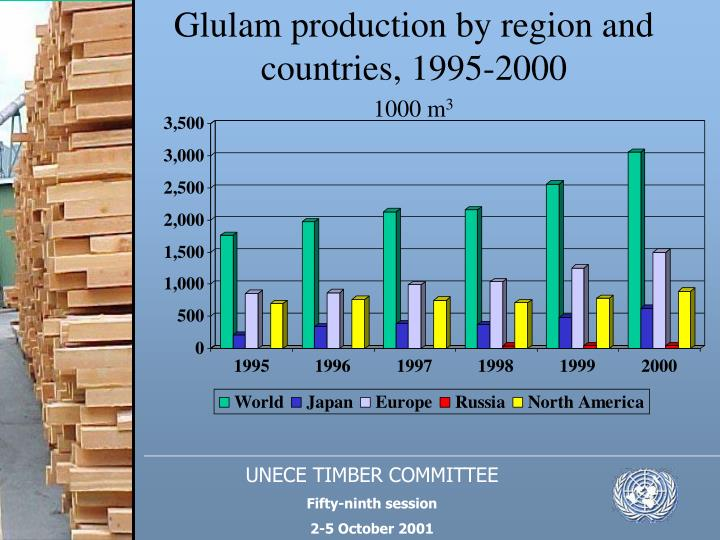 Glulam production by region and countries, 1995-2000