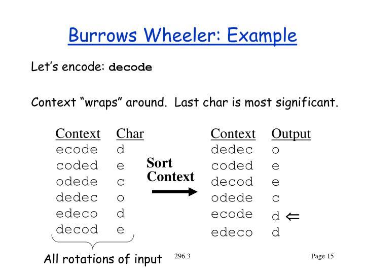 Burrows Wheeler: Example