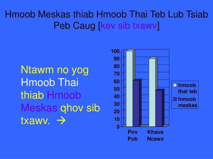 Hmoob Meskas thiab Hmoob Thai Teb Lub Tsiab Peb Caug [
