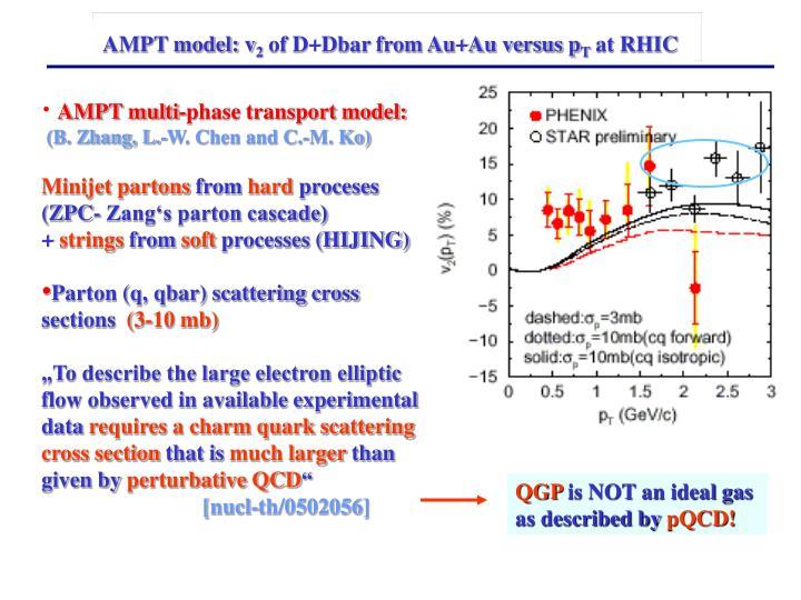 AMPT model: v