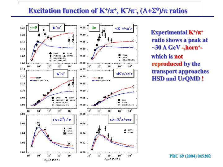 Excitation function of K