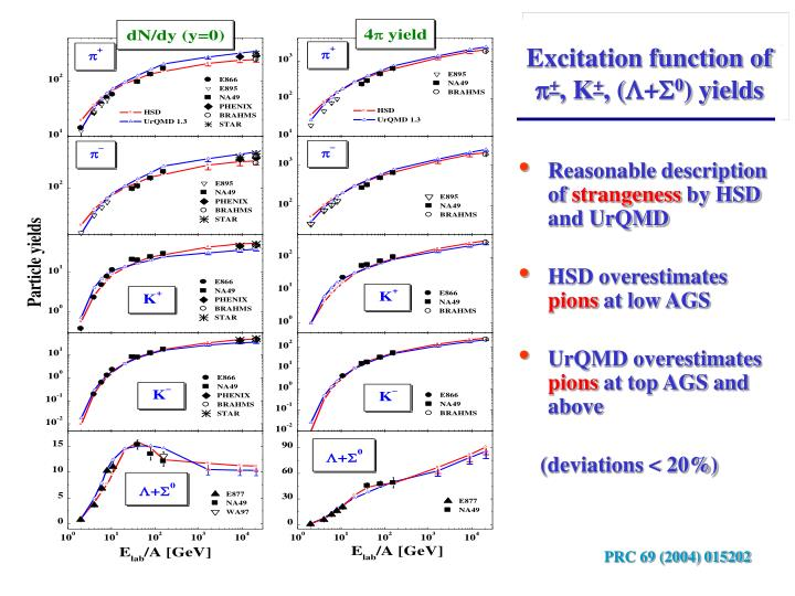 Excitation function of
