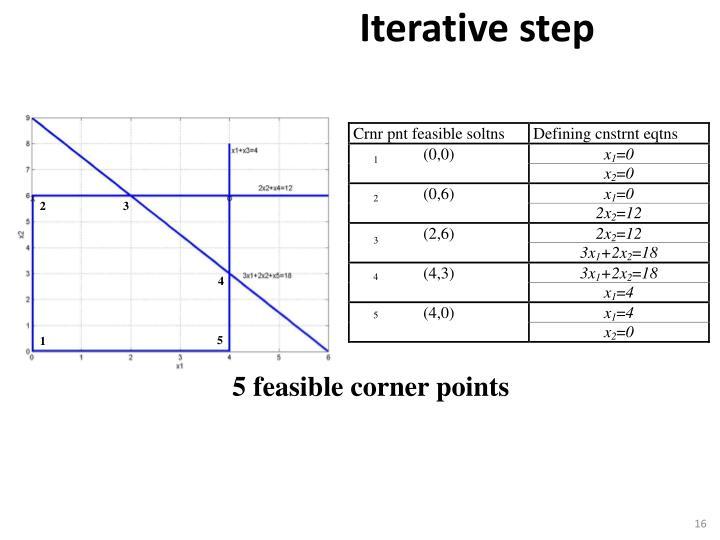 Iterative step