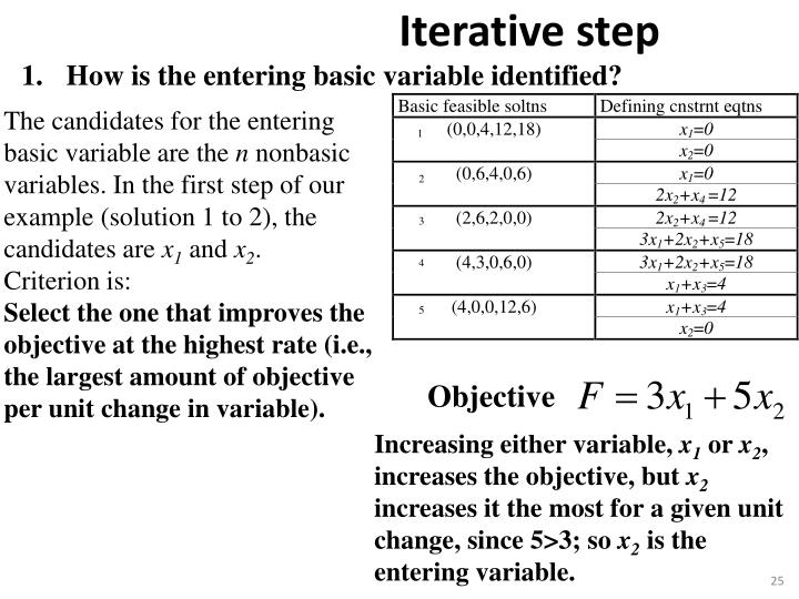 How is the entering basic variable identified?