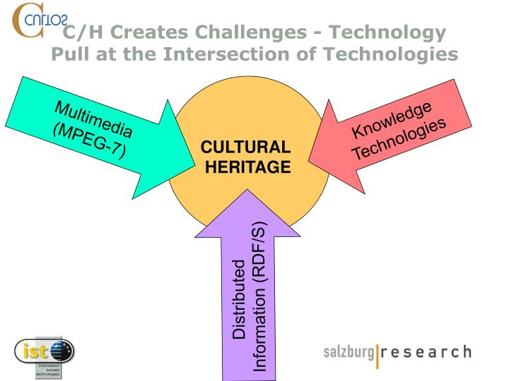 C/H Creates Challenges - Technology Pull at the Intersection of Technologies