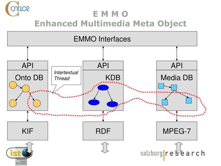 EMMO Interfaces
