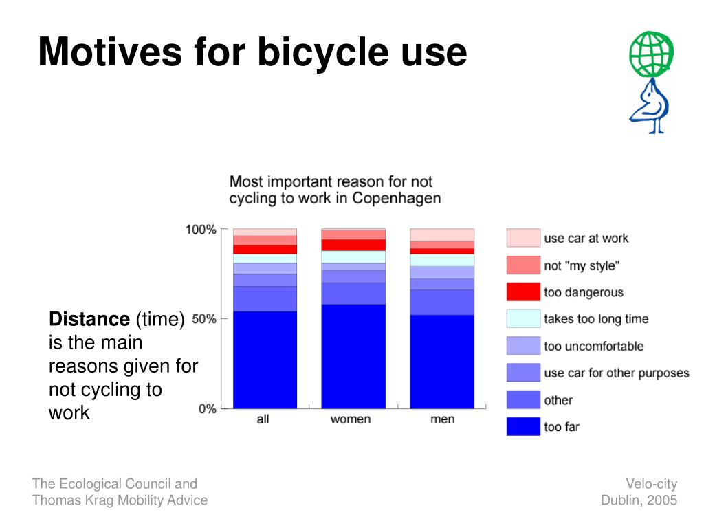 Motives for bicycle use