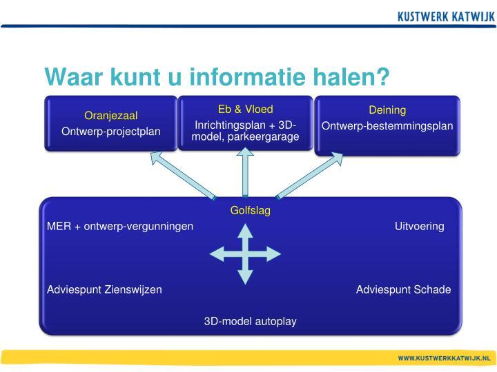 Waar kunt u informatie halen?