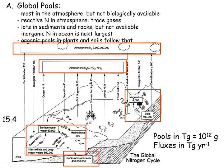 Global Pools: