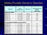 utilities privately owned or operated