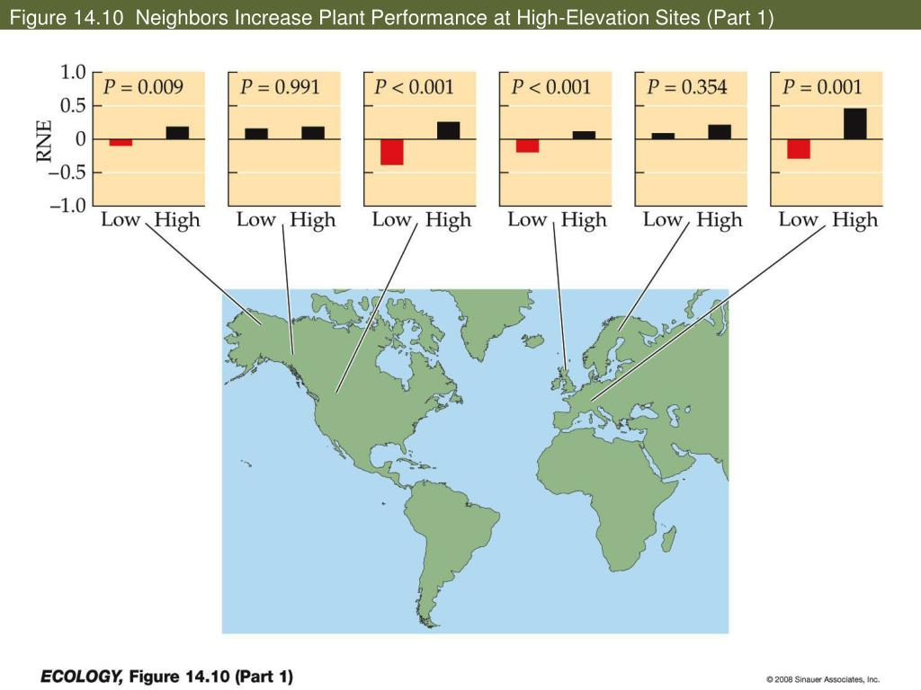 Figure 14.10  Neighbors Increase Plant Performance at High-Elevation Sites (Part 1)