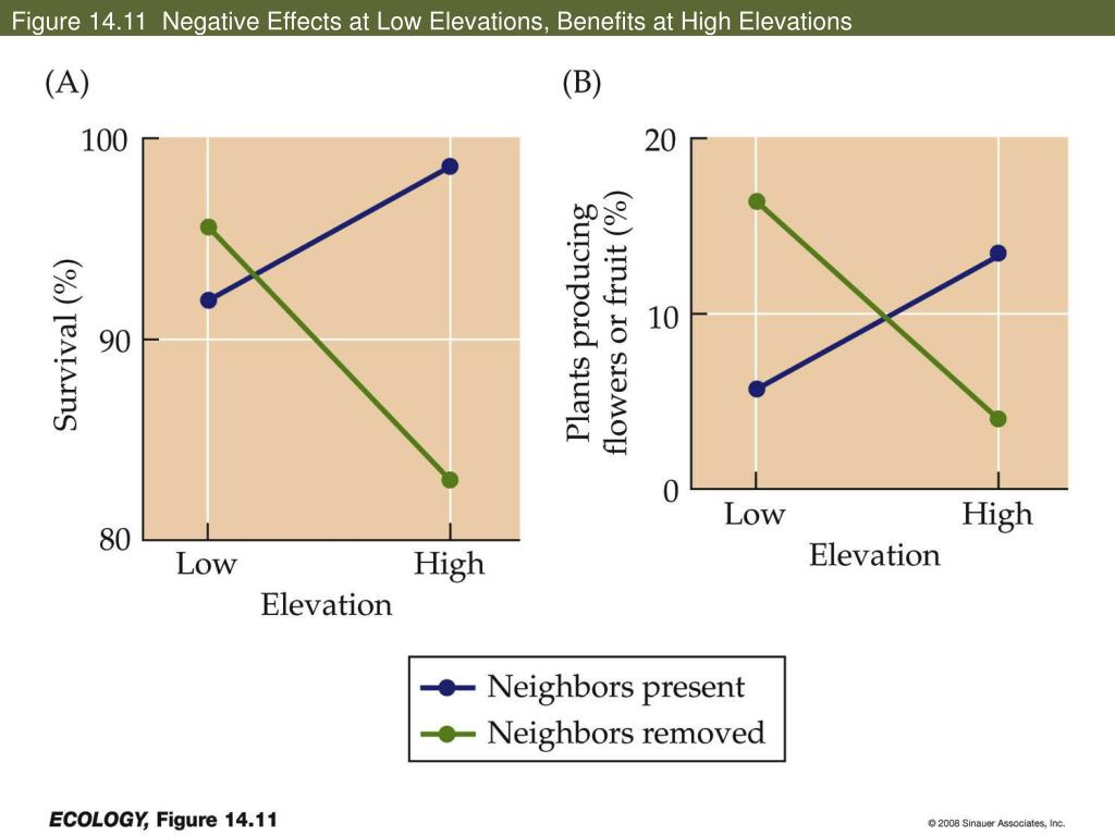 Figure 14.11  Negative Effects at Low Elevations, Benefits at High Elevations