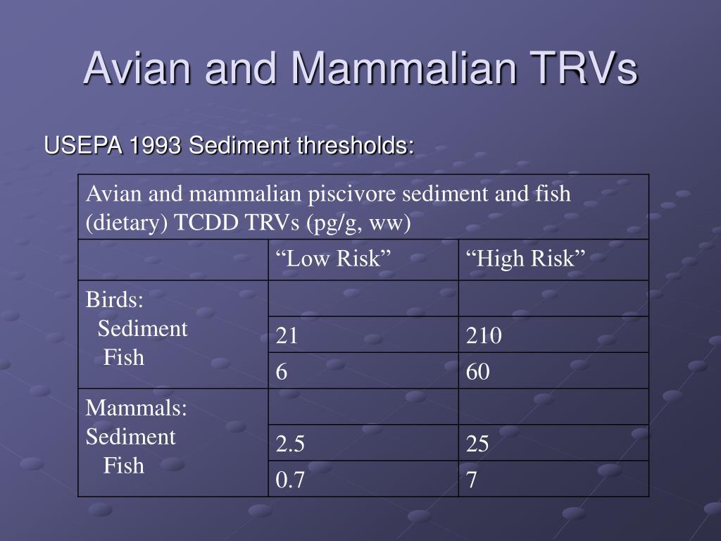 Avian and Mammalian TRVs