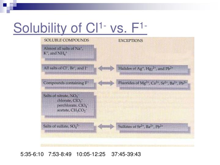 Solubility of Cl