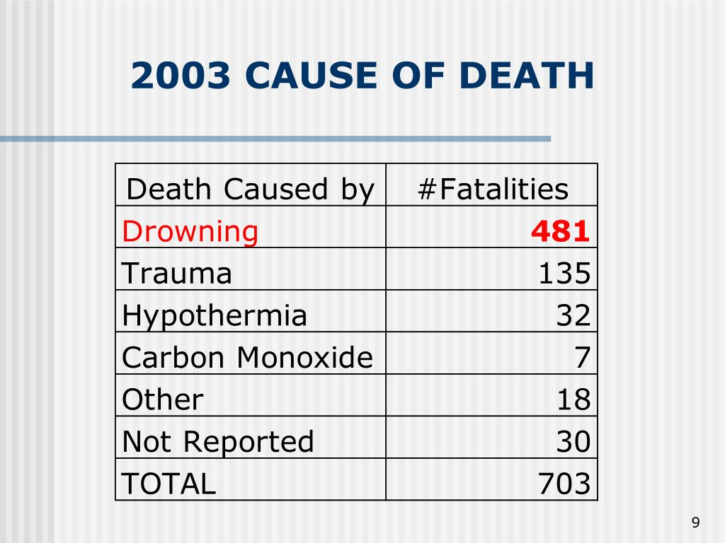 2003 CAUSE OF DEATH