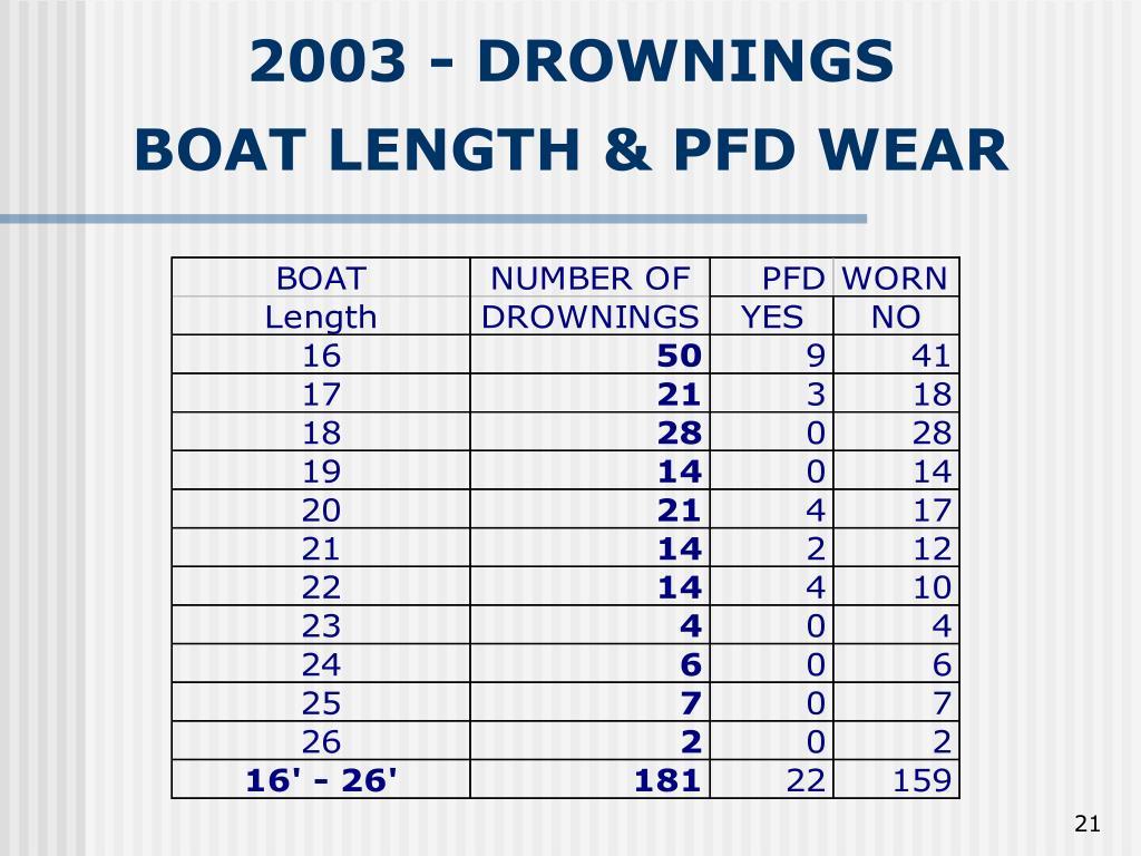 2003 - DROWNINGS