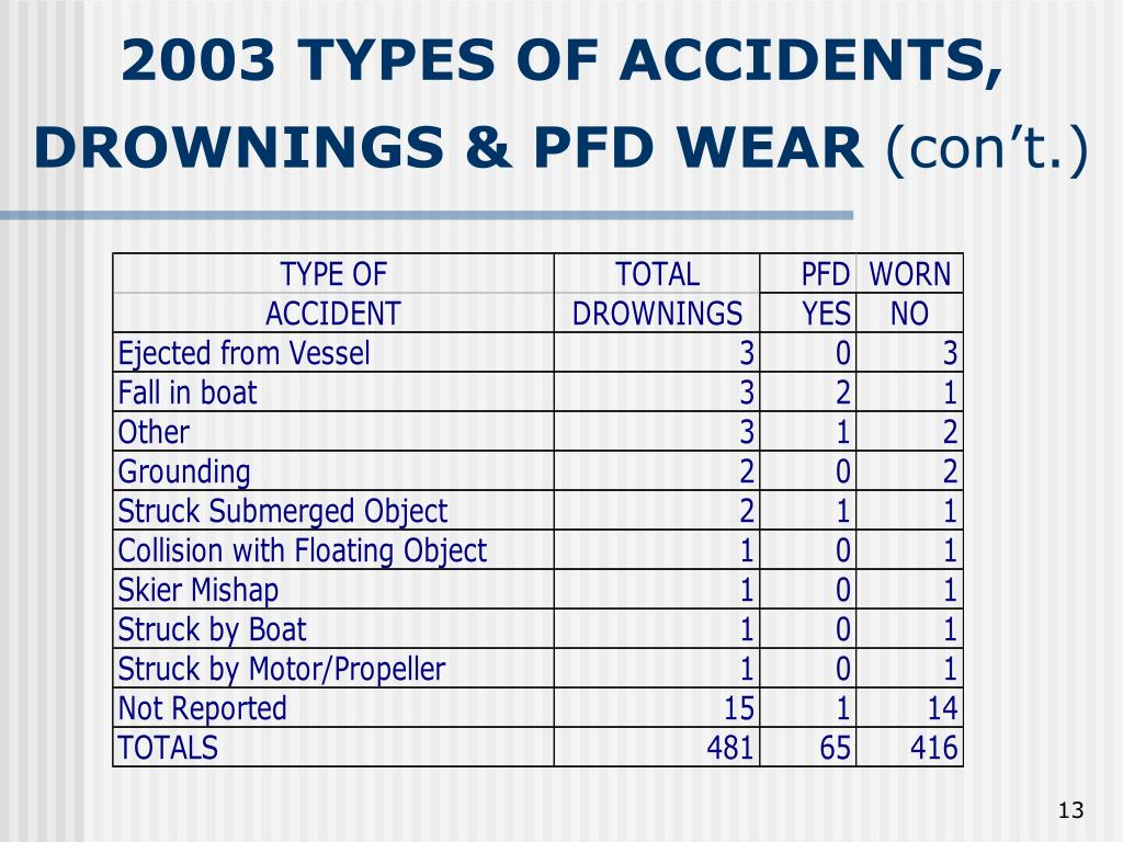 2003 TYPES OF ACCIDENTS,
