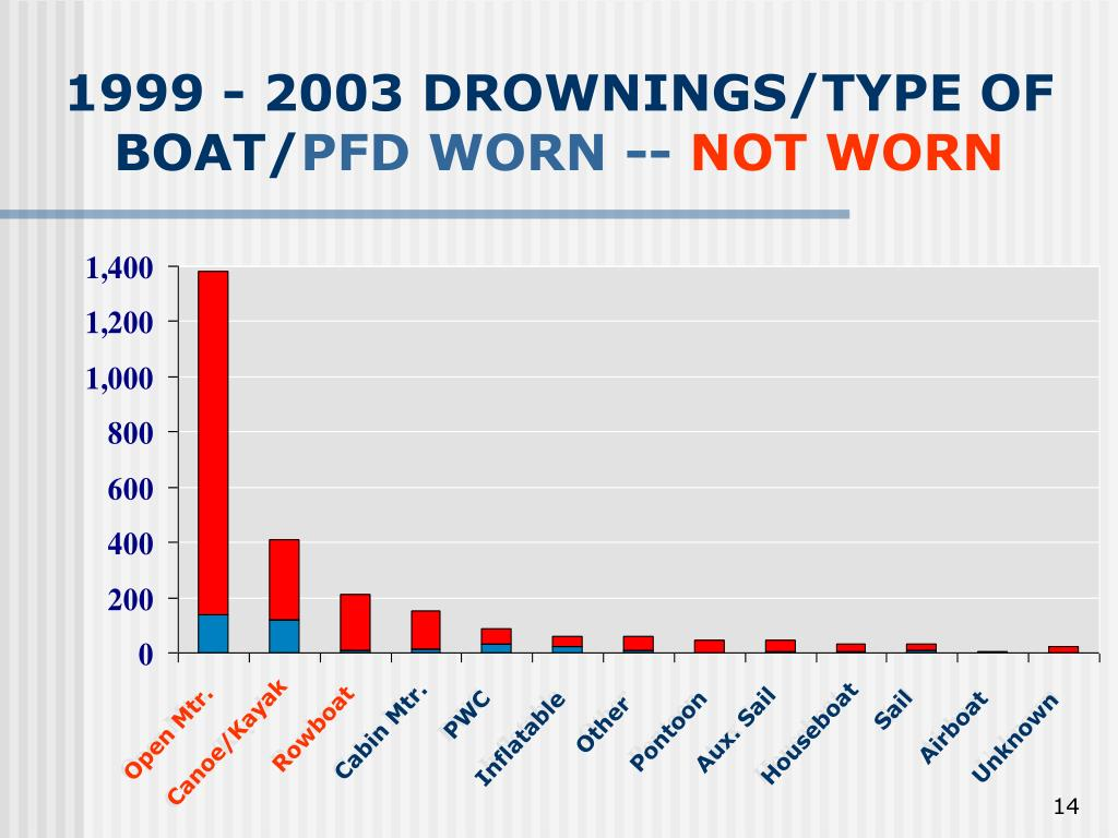 1999 - 2003 DROWNINGS/TYPE OF BOAT/