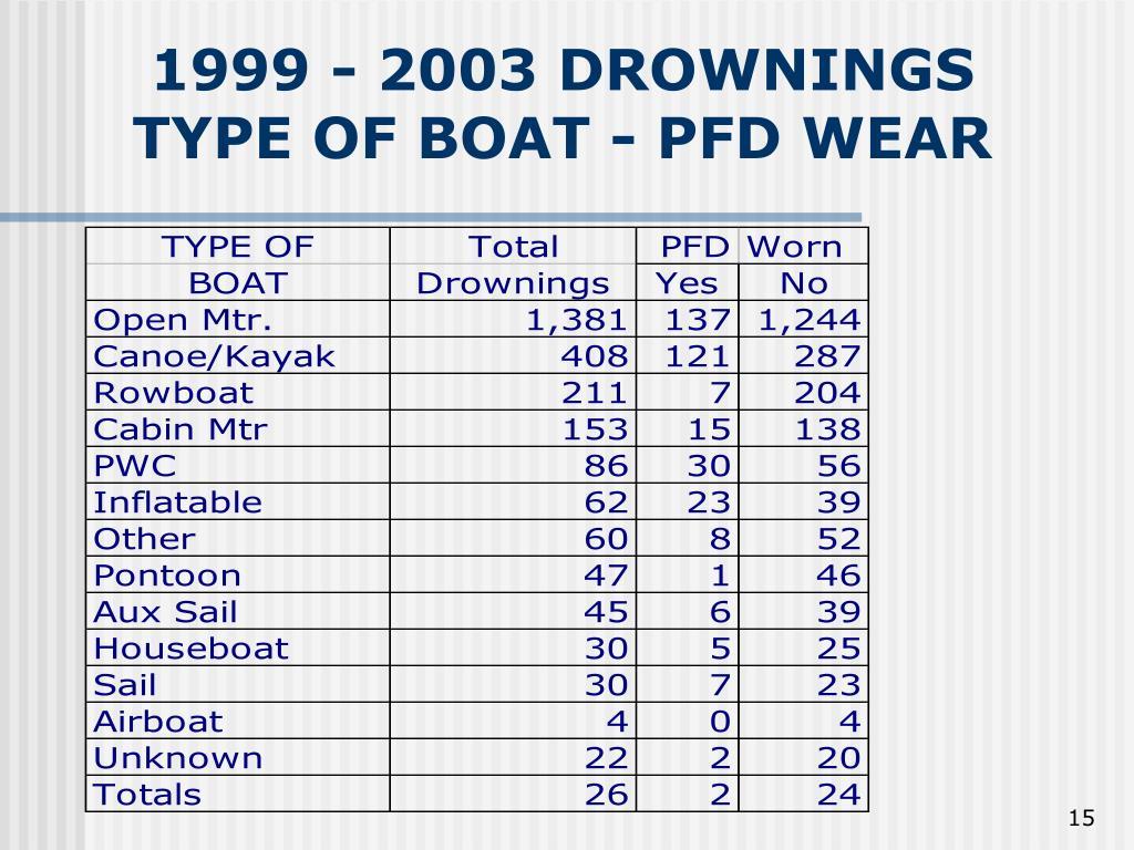 1999 - 2003 DROWNINGS TYPE OF BOAT - PFD WEAR