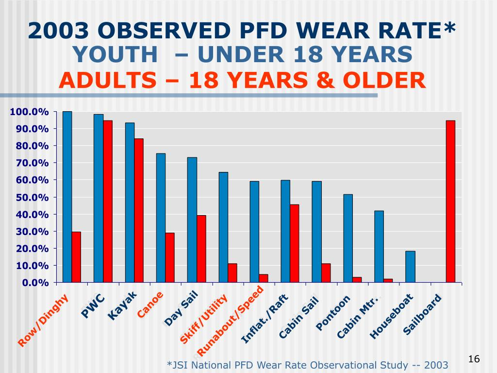 2003 OBSERVED PFD WEAR RATE*