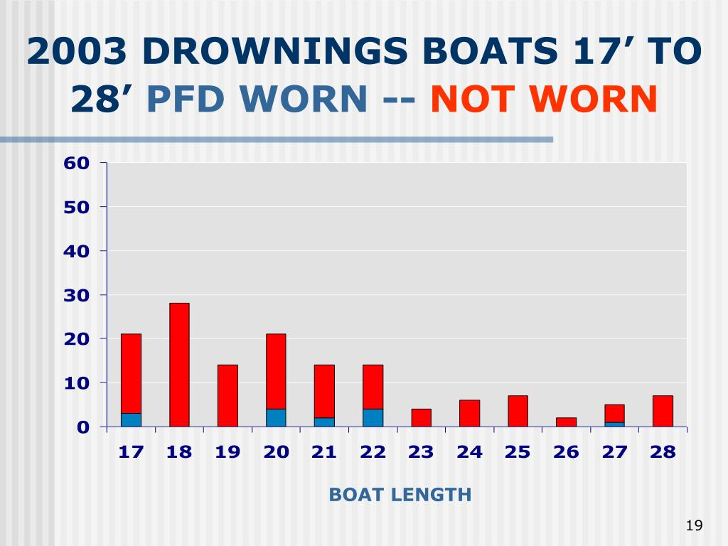 2003 DROWNINGS BOATS 17' TO 28'