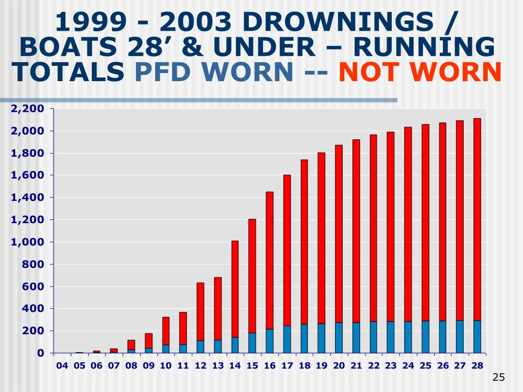 1999 - 2003 DROWNINGS / BOATS 28' & UNDER – RUNNING TOTALS