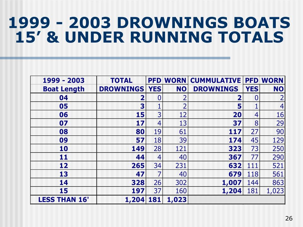 1999 - 2003 DROWNINGS BOATS 15' & UNDER RUNNING TOTALS
