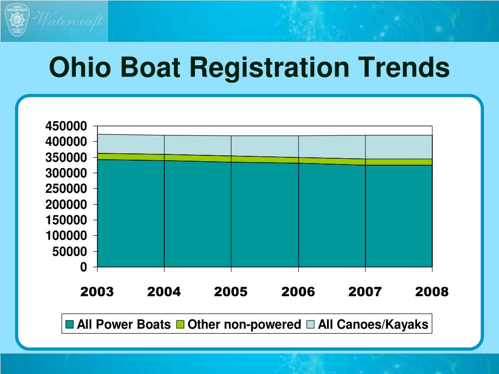 Ohio Boat Registration Trends