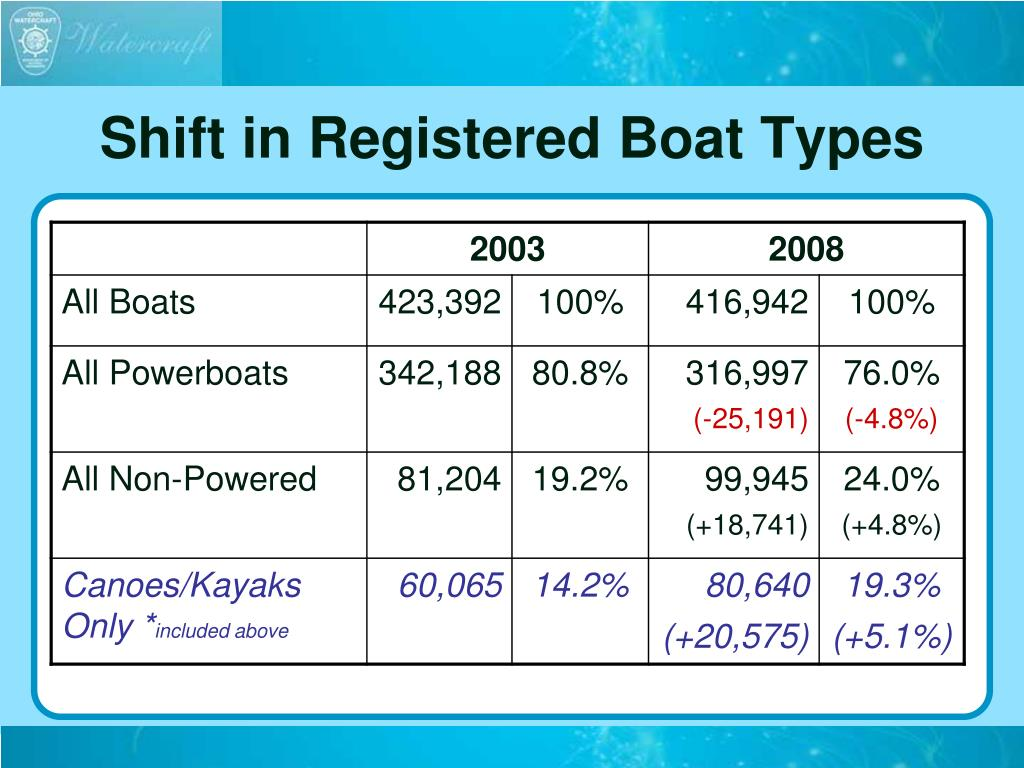 Shift in Registered Boat Types