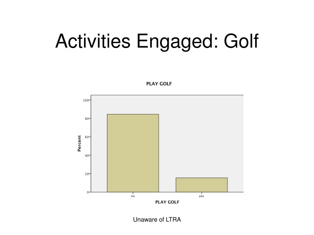 Activities Engaged: Golf
