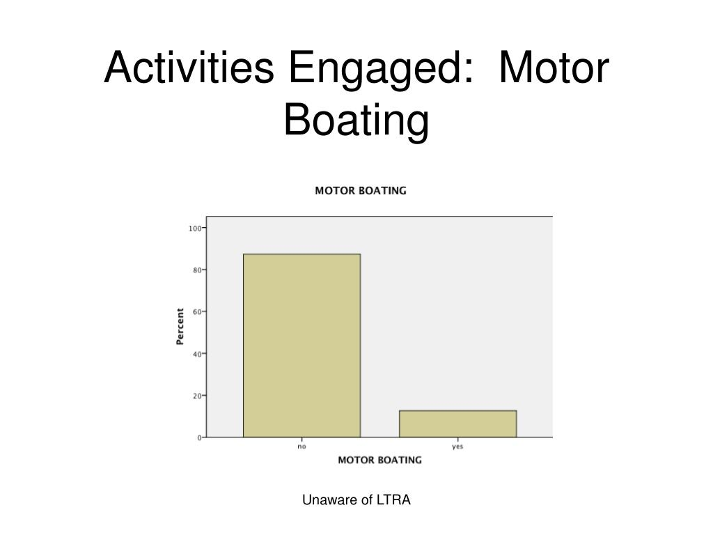 Activities Engaged:  Motor Boating