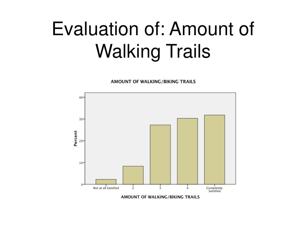 Evaluation of: Amount of Walking Trails