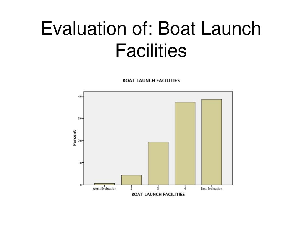 Evaluation of: Boat Launch Facilities