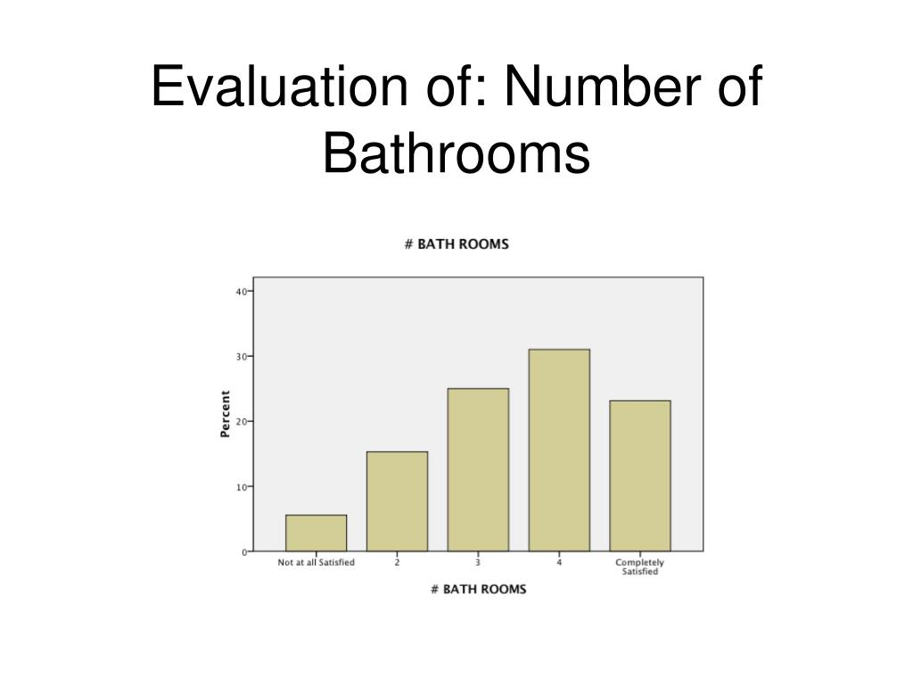 Evaluation of: Number of Bathrooms