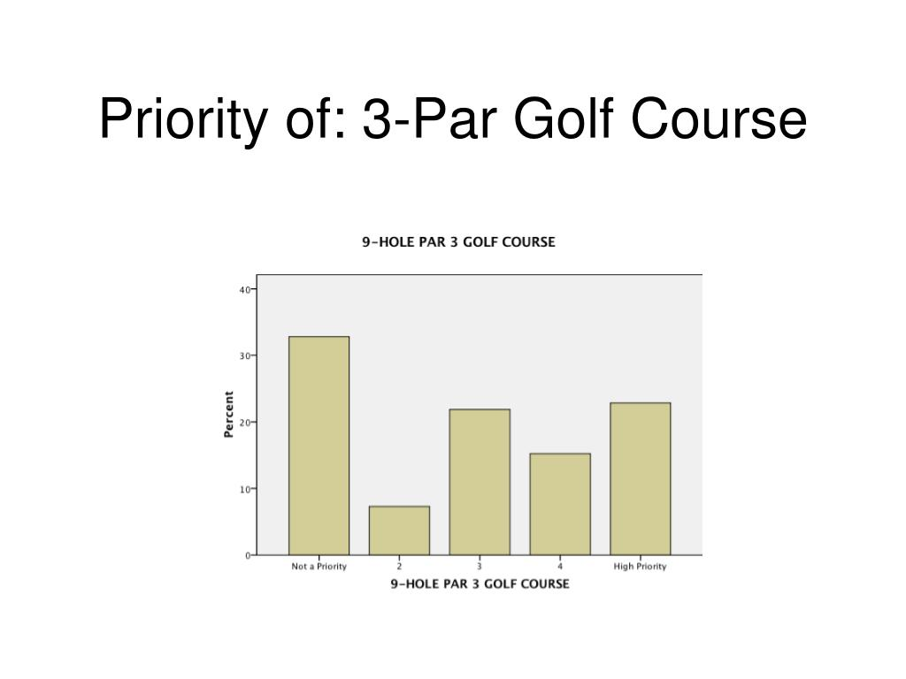 Priority of: 3-Par Golf Course