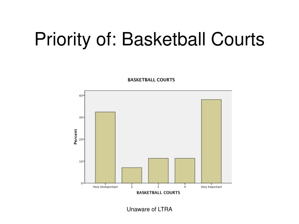 Priority of: Basketball Courts