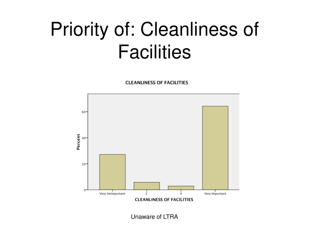 Priority of: Cleanliness of Facilities
