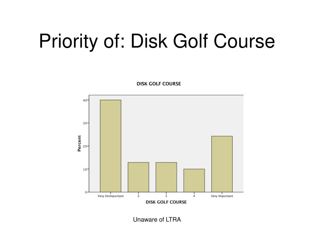 Priority of: Disk Golf Course